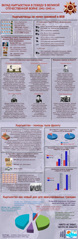 инфографика Вклад Кыргызстана в победу в ВОВ